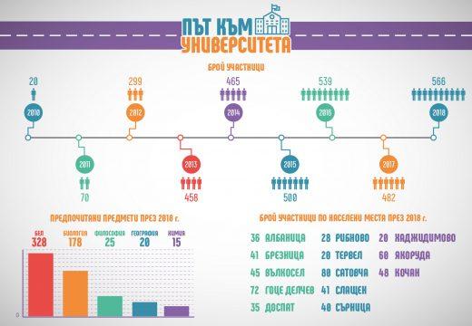 ПЪТ КЪМ УНИВЕРСИТЕТА: инфографика